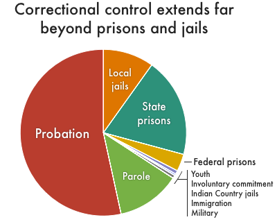 Pie chart showing the percentage of the total correctional control population that are on probation, on parole, or held in state and federal prisons, local jails, juvenile facilities, military facilities, immigration detention, Indian Country jails, or have been involuntarily committed to psychiatric hospitals or civil commitment centers because of justice system involvement. Over half of everyone under correctional control is on probation.