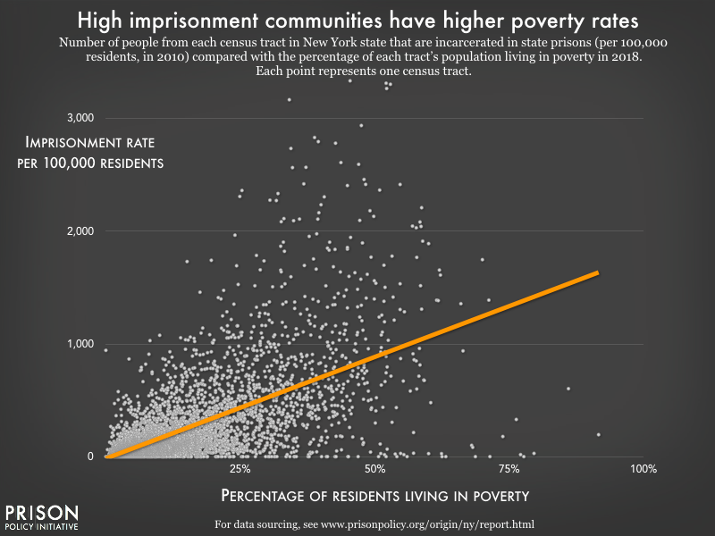 A scatter plot showing the relationship between poverty rate and imprisonment rate.  The image shows a strong correlation across thousands of Census tracts in New York State; for every 1% increase in the percentage of people in poverty, the imprisonment rate increases by 18 people per every 100,000 residents.