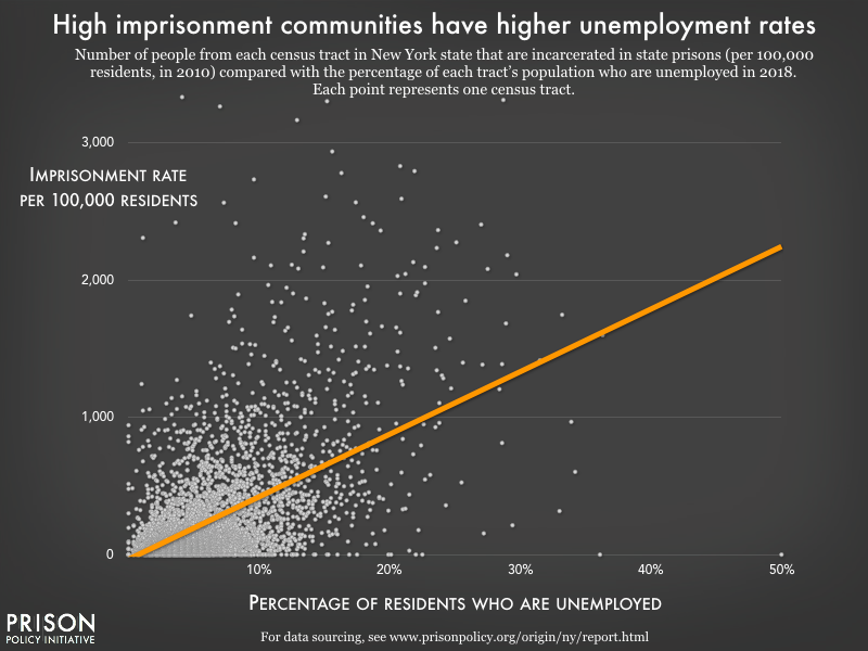 A scatter plot showing the relationship between unemployment rate and imprisonment rate.  The image shows a strong correlation across thousands of Census tracts in New York State; for every 1% increase in the percentage of people unemployed, the imprisonment rate increases by 46 people per every 100,000 residents.