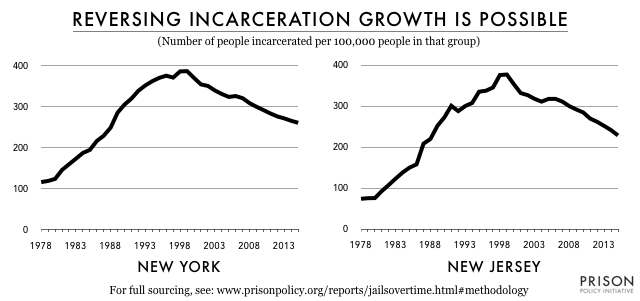 line graphs showing the rise of state prison incarceration per 100,00 state residents from 1978 to about 1999, and then the ongoing decline in both New York and New Jersey. Both states show a similar pattern of decline, whereas many other states continued to increase their use of incarceration.