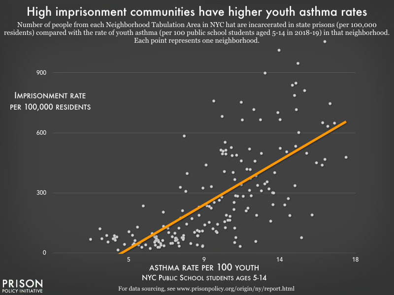 A scatter plot showing the relationship between asthma rate for public school students ages 5-14 and imprisonment rate in New York City neighborhoods. Using Neighborhood Tabulation Areas, approximations of neighborhoods throughout New York City, we see that as a community's imprisonment rate increases, so does the prevalence of asthma among the youth in that community.