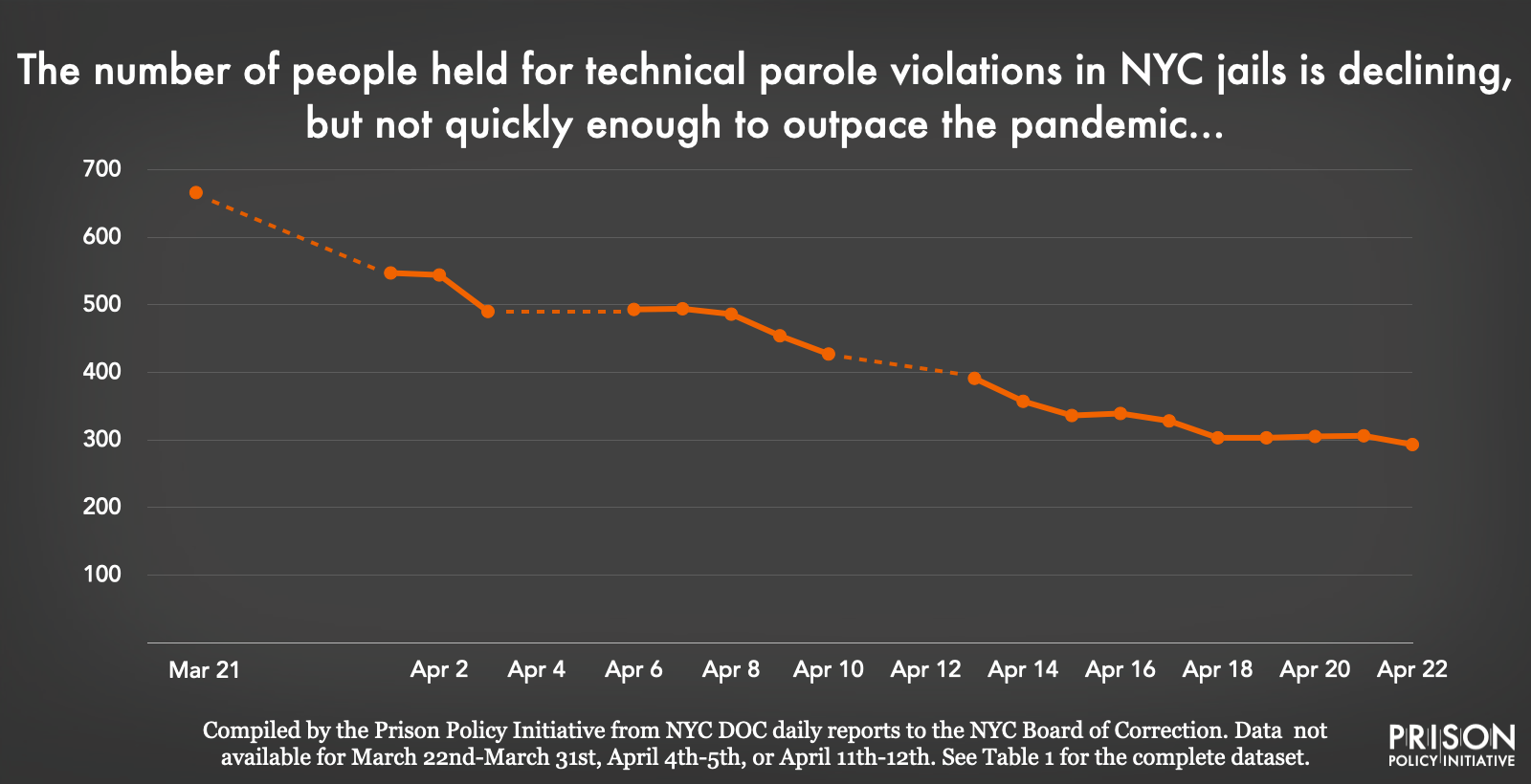 graph showing the decline in the number of people held in NYC jails for technical violations of parole.