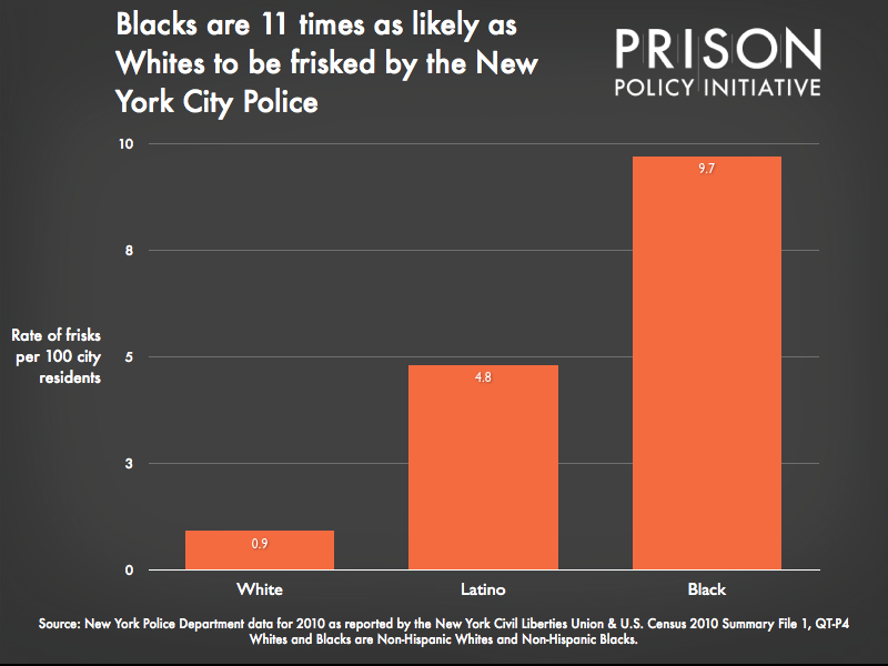 Graph showing the Blacks are 11 times as likely as Whites to be frisked by the New York City Police