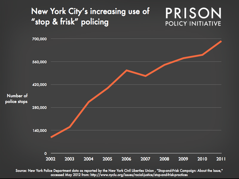 "Graph showing New York City's increasing use of ""stop & frisk"" policing"