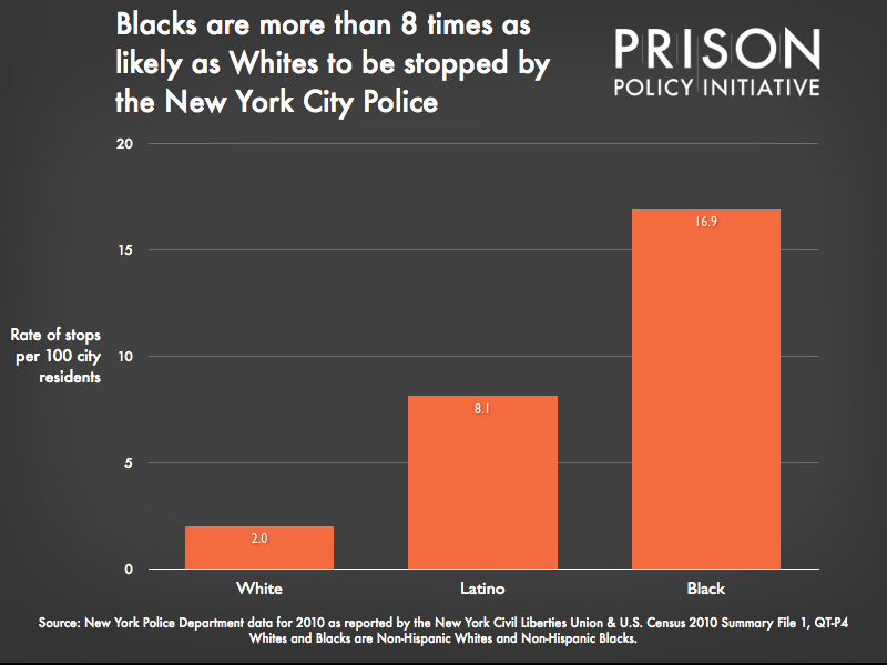 Graph showing that Blacks are more than 8 times as likely as Whites to be stopped by the New York City police