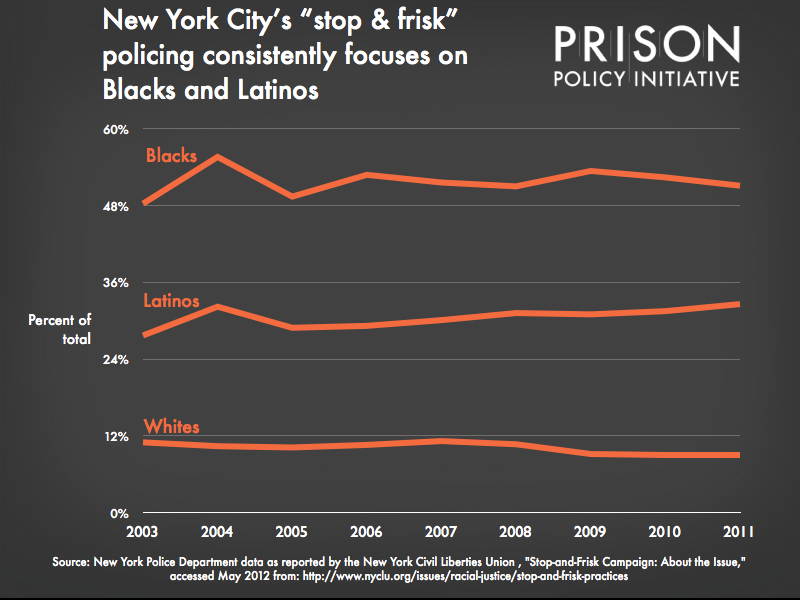 Graph showing that New York City's 'stop & frisk' policing consistently focuses on Blacks and Latinos
