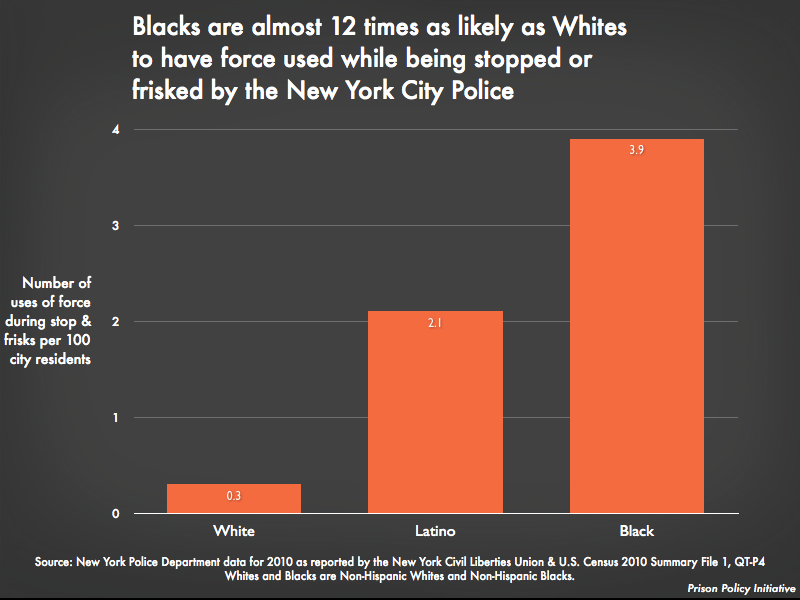 Graph showing that Blacks are almost 12 times as likely as Whites to have force used while being stopped or frisked by the New York City Police