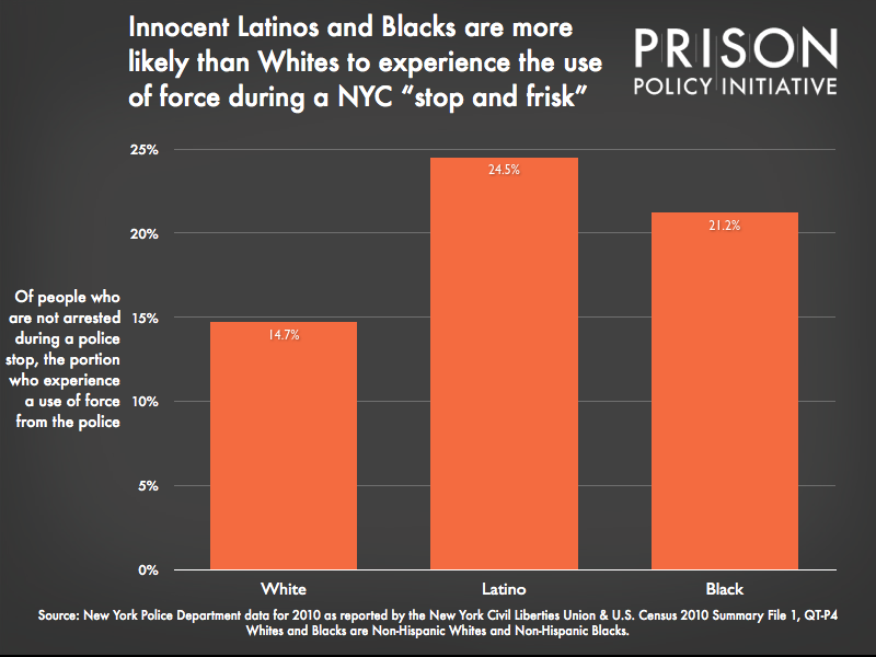 Graph showing that innocent Latinos and Blacks are more likely than Whites to experience the use of force during a NYC 'stop and frisk'