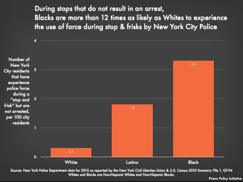 During stops that do not result in an arrest, Blacks are more than 12 times as likely as Whites to experience the use of force during stop & frisks by New York City Police