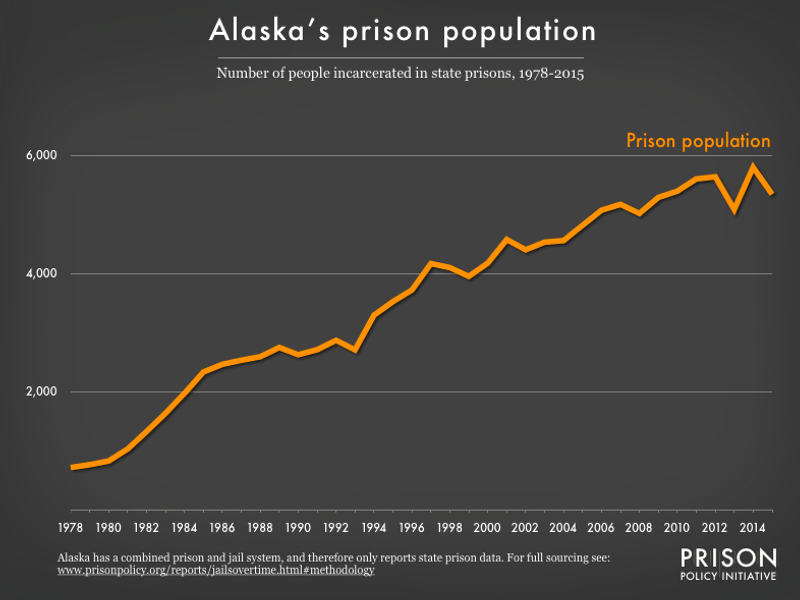 Graph showing number of people in Alaska prisons and number of people in Alaska jails from 1978 to 2015