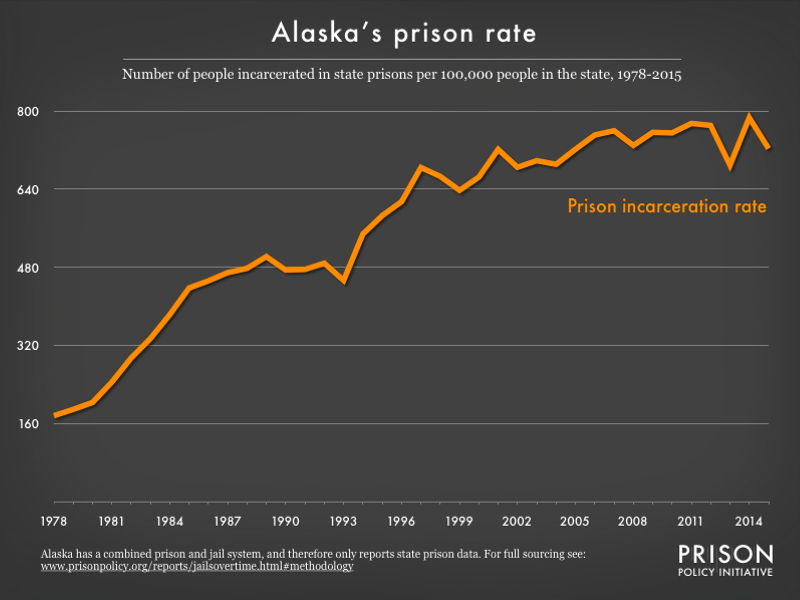 Graph showing number of people in Alaska prisons and number of people in Alaska jails, all per 100,000 population, from 1978 to 2015