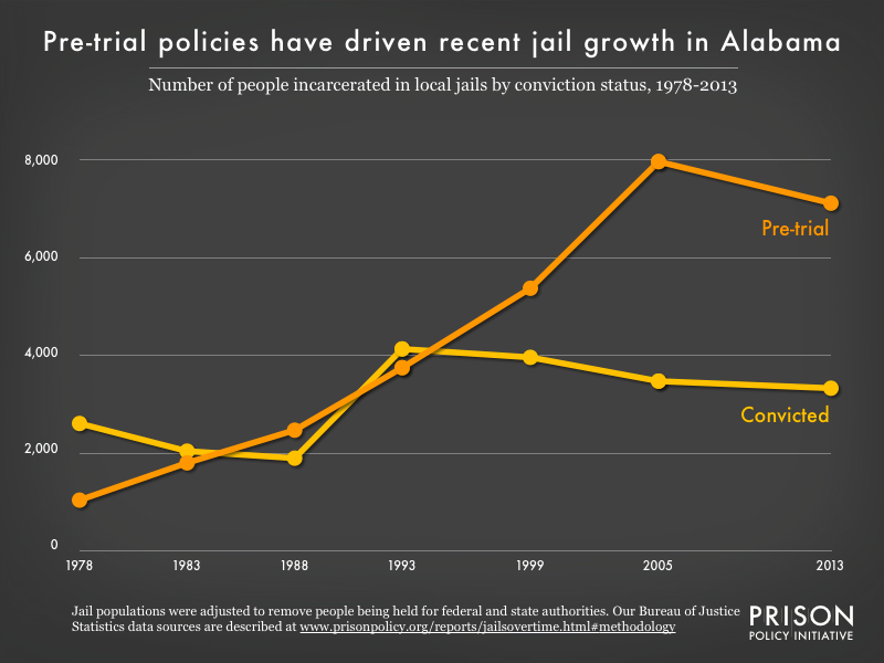 Graph showing the number of people in Alabama jails who were convicted and the number who were unconvicted, for the years 1978, 1983, 1988, 1993, 1999, 2005, and 2013.