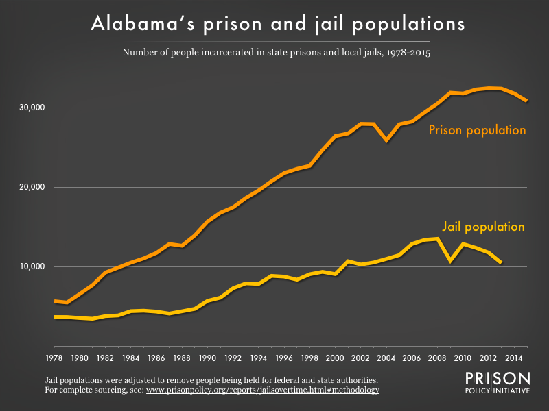 Graph showing number of people in Alabama prisons and number of people in Alabama jails from 1978 to 2015
