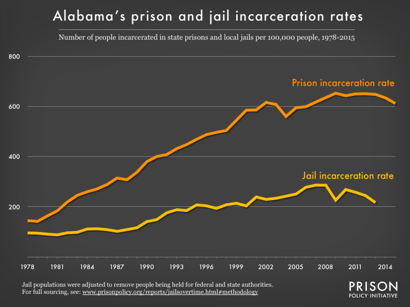 graph showing the number of people in state prison and local jails per 100,000 residents in Alabama from 1978 to 2015