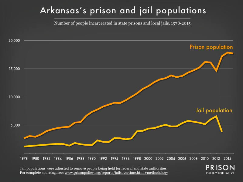 Graph showing number of people in Arkansas prisons and number of people in Arkansas jails from 1978 to 2015