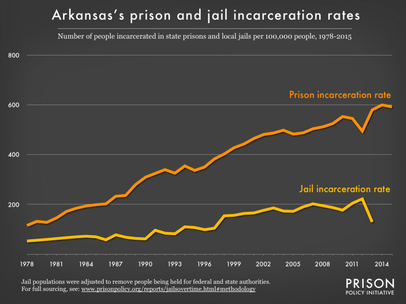 Graph showing number of people in Arkansas prisons and number of people in Arkansas jails, all per 100,000 population, from 1978 to 2015