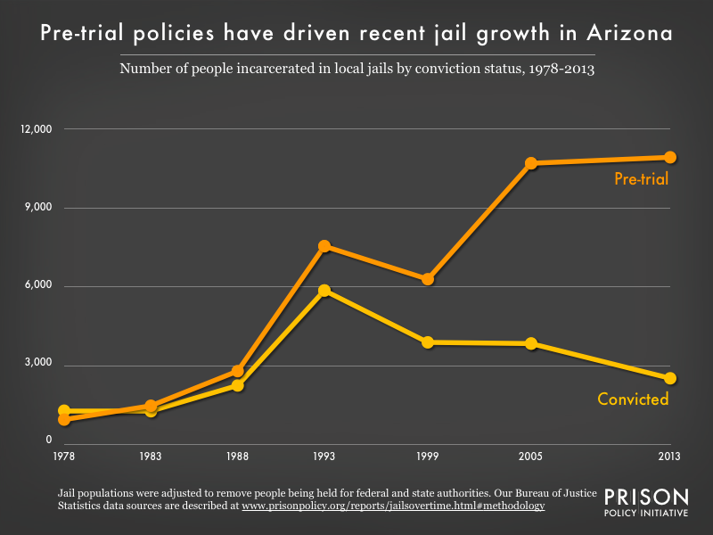 Graph showing the number of people in Arizona jails who were convicted and the number who were unconvicted, for the years 1978, 1983, 1988, 1993, 1999, 2005, and 2013.