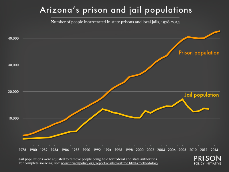 Graph showing number of people in Arizona prisons and number of people in Arizona jails from 1978 to 2015