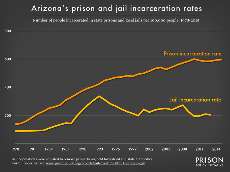 Graph showing number of people in Arizona prisons and number of people in Arizona jails, all per 100,000 population, from 1978 to 2015