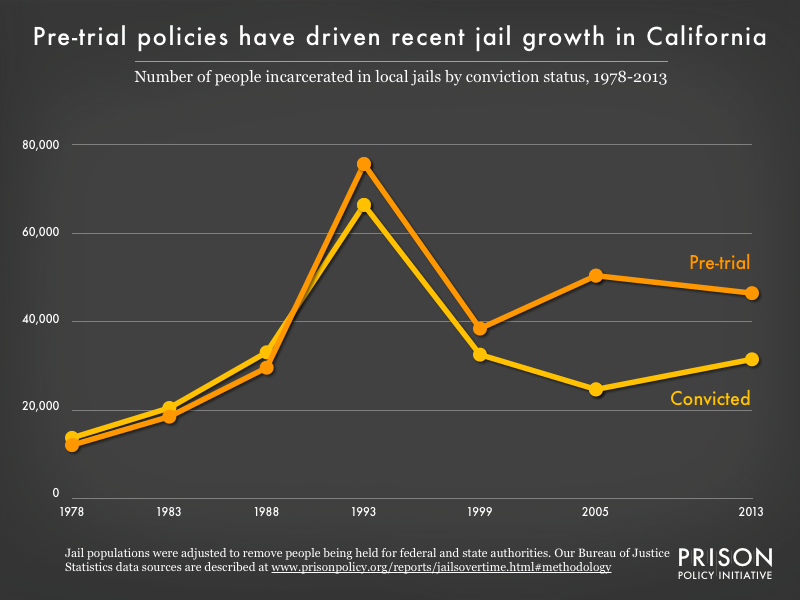 Graph showing the number of people in California jails who were convicted and the number who were unconvicted, for the years 1978, 1983, 1988, 1993, 1999, 2005, and 2013.