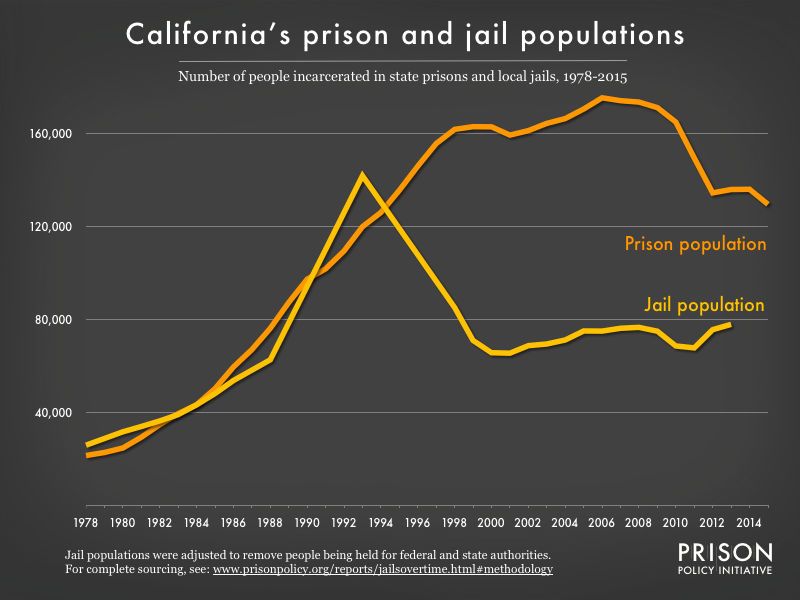 Graph showing number of people in California prisons and number of people in California jails from 1978 to 2015