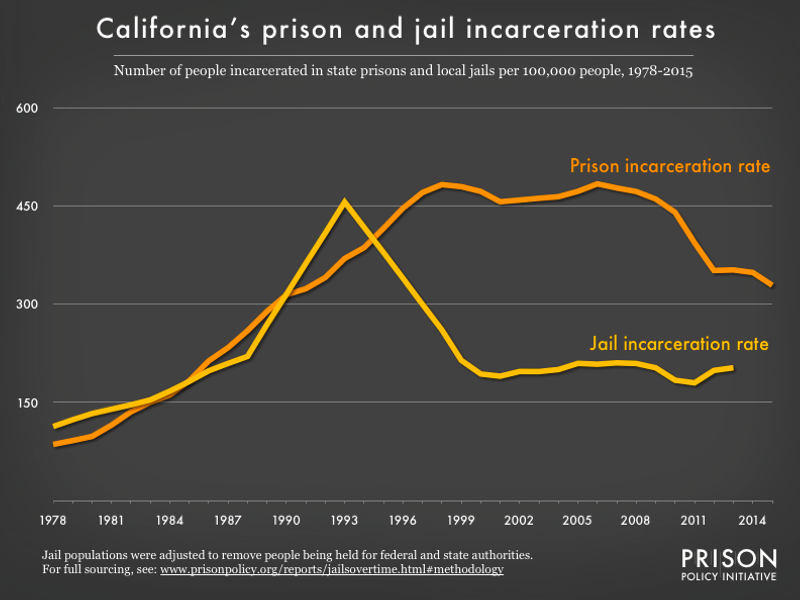 graph showing the number of people in state prison and local jails per 100,000 residents in California from 1978 to 2015