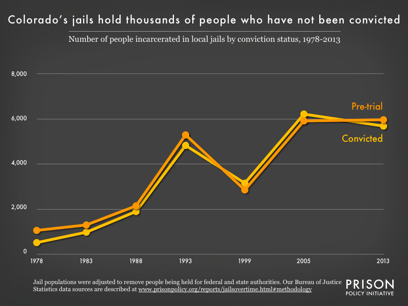 Graph showing the number of people in Colorado jails who were convicted and the number who were unconvicted, for the years 1978, 1983, 1988, 1993, 1999, 2005, and 2013.
