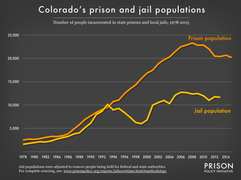Graph showing number of people in Colorado prisons and number of people in Colorado jails from 1978 to 2015
