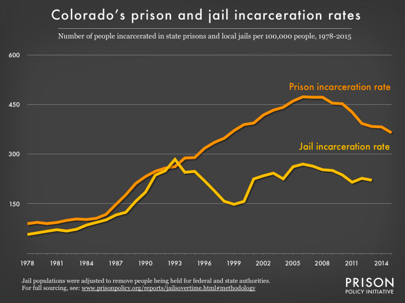 Graph showing number of people in Colorado prisons and number of people in Colorado jails, all per 100,000 population, from 1978 to 2015