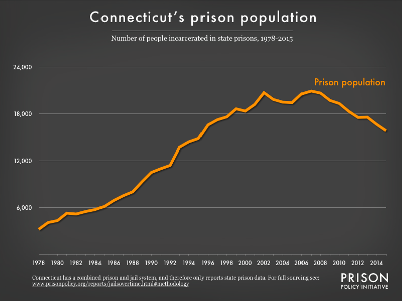 Graph showing number of people in Connecticut prisons from 1978 to 2015