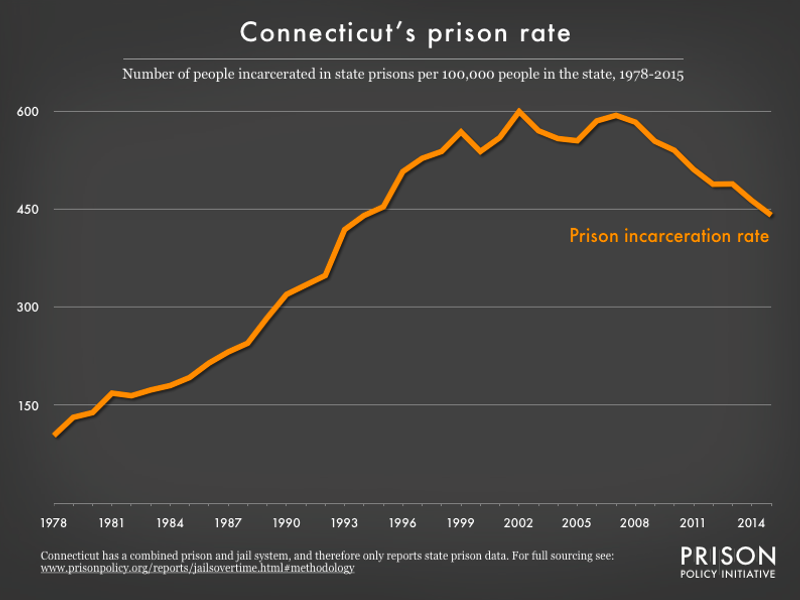 graph showing the number of people in state prison and local jails per 100,000 residents in Connecticut from 1978 to 2015
