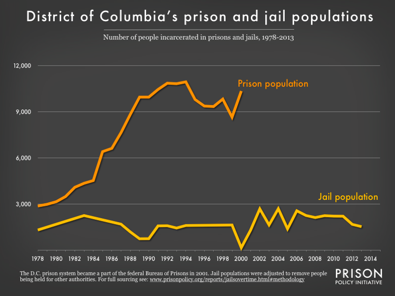 Number of people in the DC prison system 1978-2001 and in the DC jail system 1978-2013