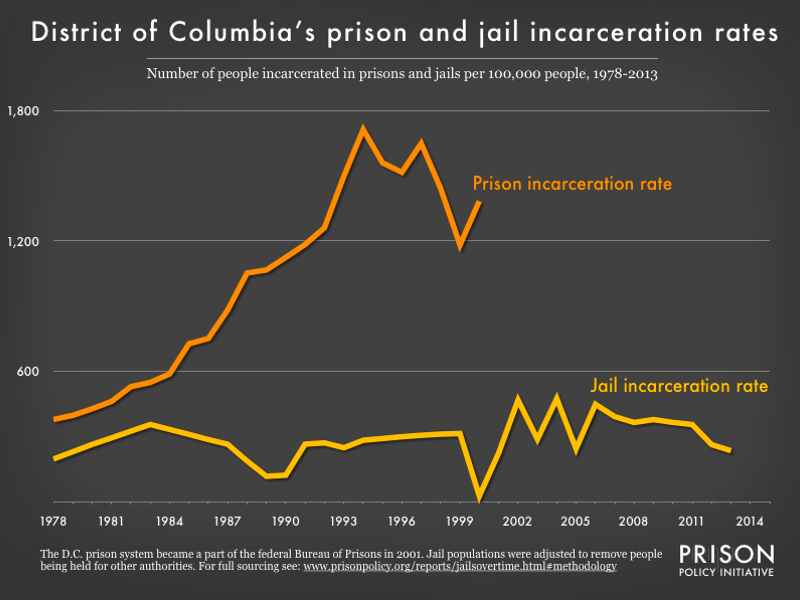 graph showing the number of people in state prison and local jails per 100,000 residents in the District of Columbia from 1978 to 2015