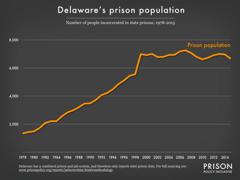 Graph showing number of people in Delaware prisons from 1978 to 2015