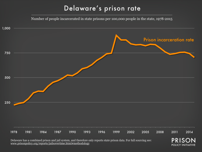 Graph showing number of people in Delaware prisons, per 100,000 population, from 1978 to 2015
