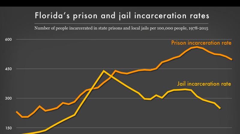 Florida profile | Prison Policy Initiative