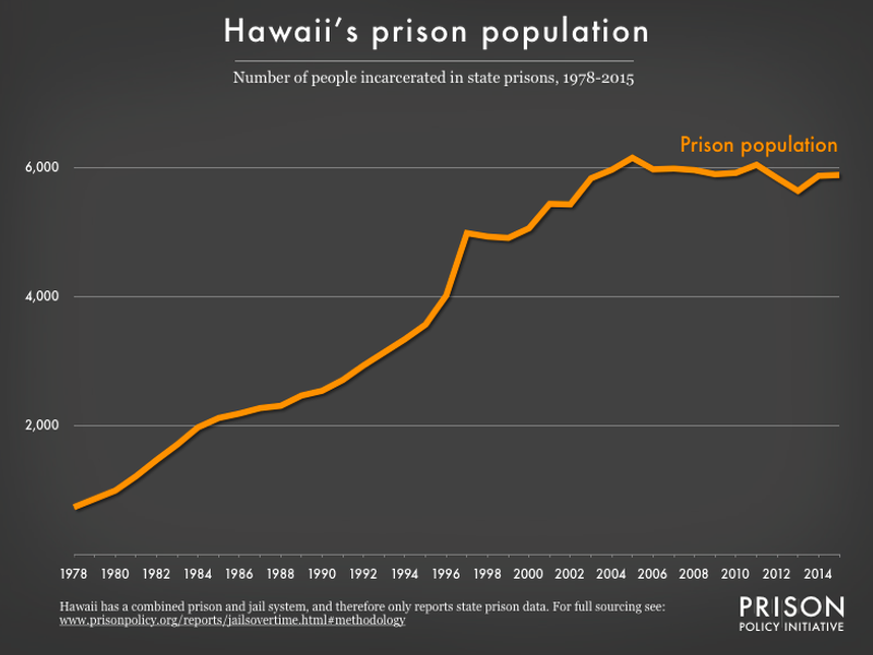 Graph showing number of people in Hawaii prisons from 1978 to 2015