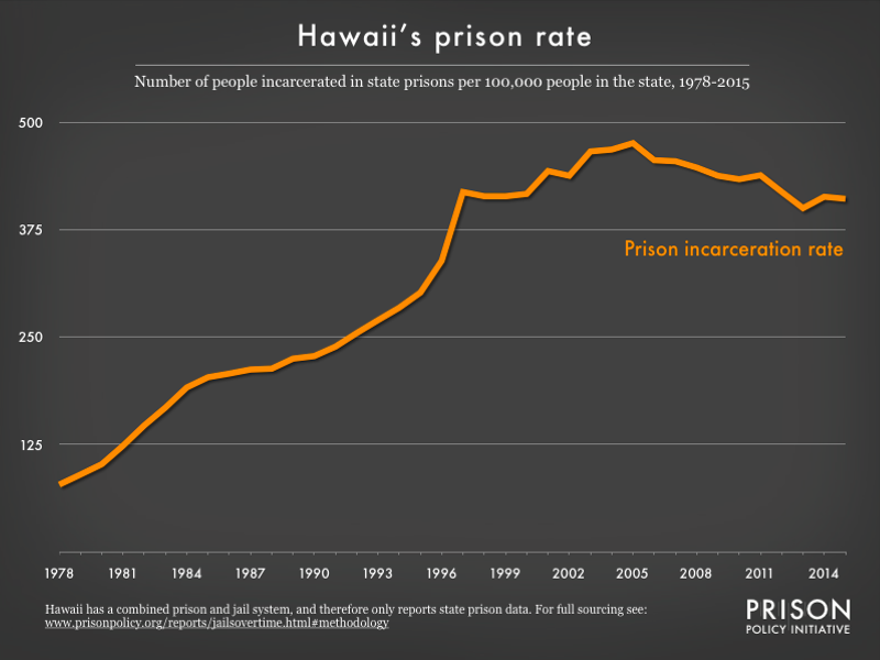Graph showing number of people in Hawaii prisons, per 100,000 population, from 1978 to 2015