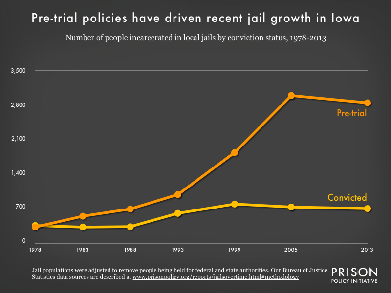 Graph showing the number of people in Iowa jails who were convicted and the number who were unconvicted, for the years 1978, 1983, 1988, 1993, 1999, 2005, and 2013.