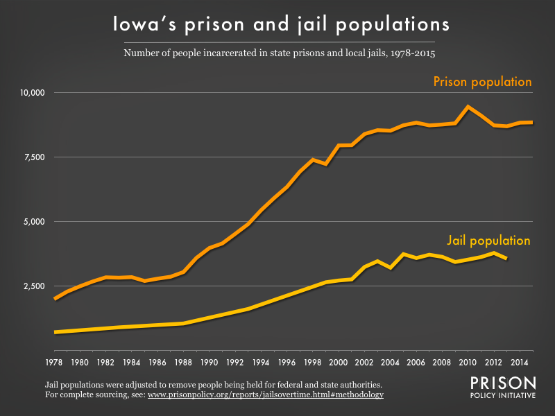 Graph showing number of people in Iowa prisons and number of people in Iowa jails from 1978 to 2015