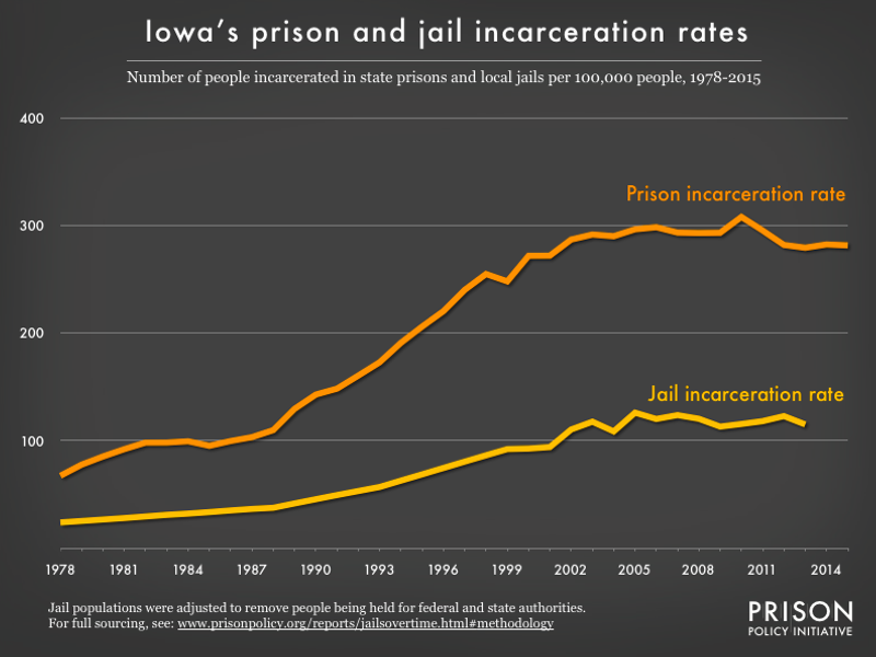 graph showing the number of people in state prison and local jails per 100,000 residents in Iowa from 1978 to 2015