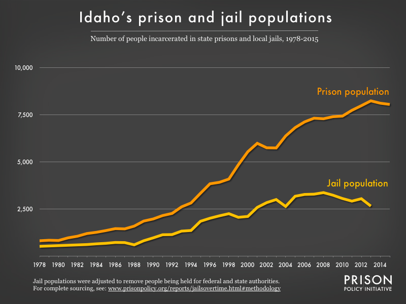 Graph showing number of people in Idaho prisons and number of people in Idaho jails from 1978 to 2015