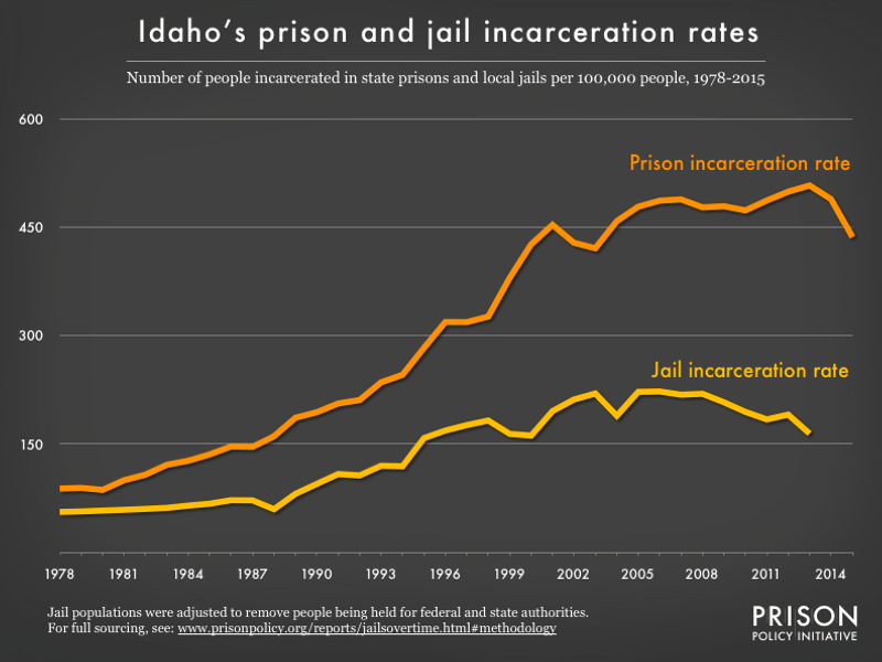 graph showing the number of people in state prison and local jails per 100,000 residents in Idaho from 1978 to 2015