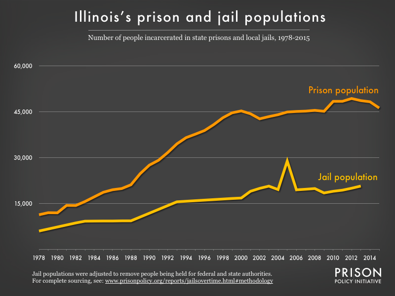 Graph showing number of people in Illinois prisons and number of people in Illinois jails from 1978 to 2015