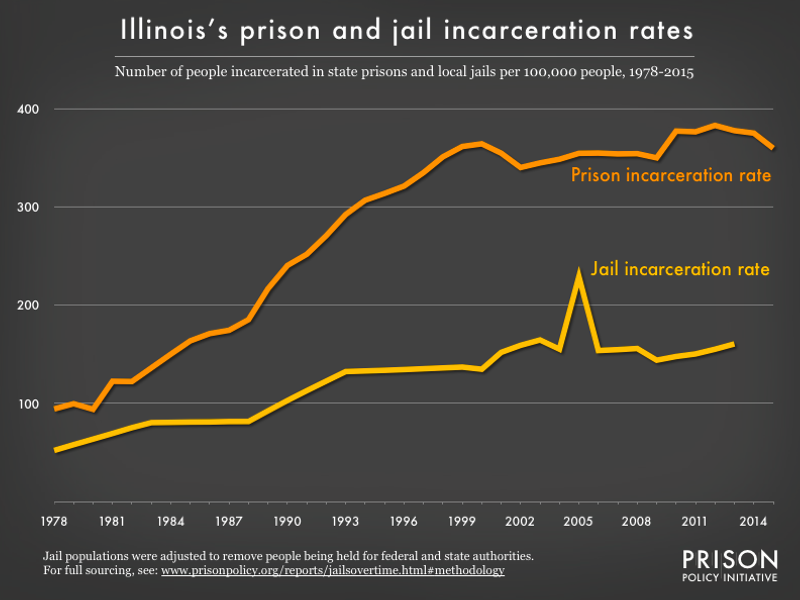 Graph showing number of people in Illinois prisons and number of people in Illinois jails, all per 100,000 population, from 1978 to 2015