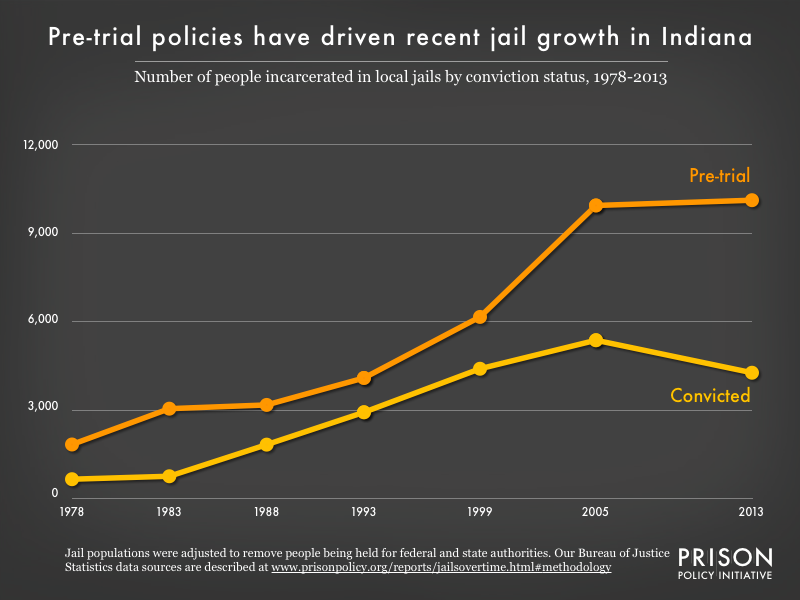 Graph showing the number of people in Indiana jails who were convicted and the number who were unconvicted, for the years 1978, 1983, 1988, 1993, 1999, 2005, and 2013.