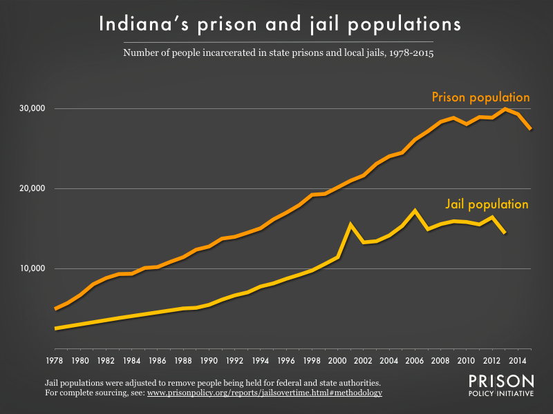 Graph showing number of people in Indiana prisons and number of people in Indiana jails from 1978 to 2015