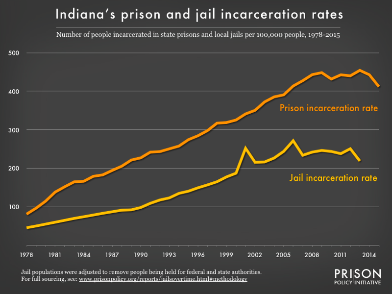 graph showing the number of people in state prison and local jails per 100,000 residents in Indiana from 1978 to 2015