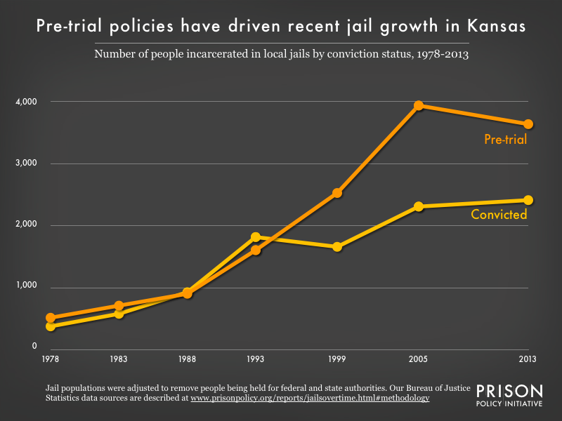 Graph showing the number of people in Kansas jails who were convicted and the number who were unconvicted, for the years 1978, 1983, 1988, 1993, 1999, 2005, and 2013.