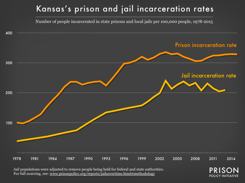 Graph showing number of people in Kansas prisons and number of people in Kansas jails, all per 100,000 population, from 1978 to 2015
